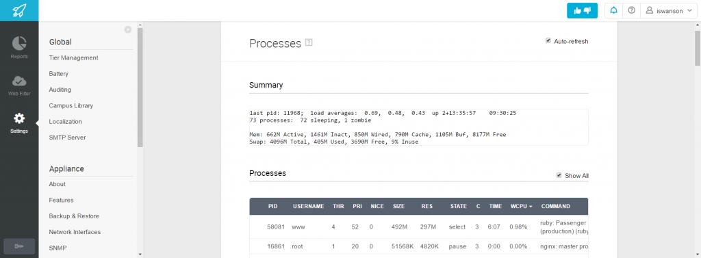 Processess RAM CPU