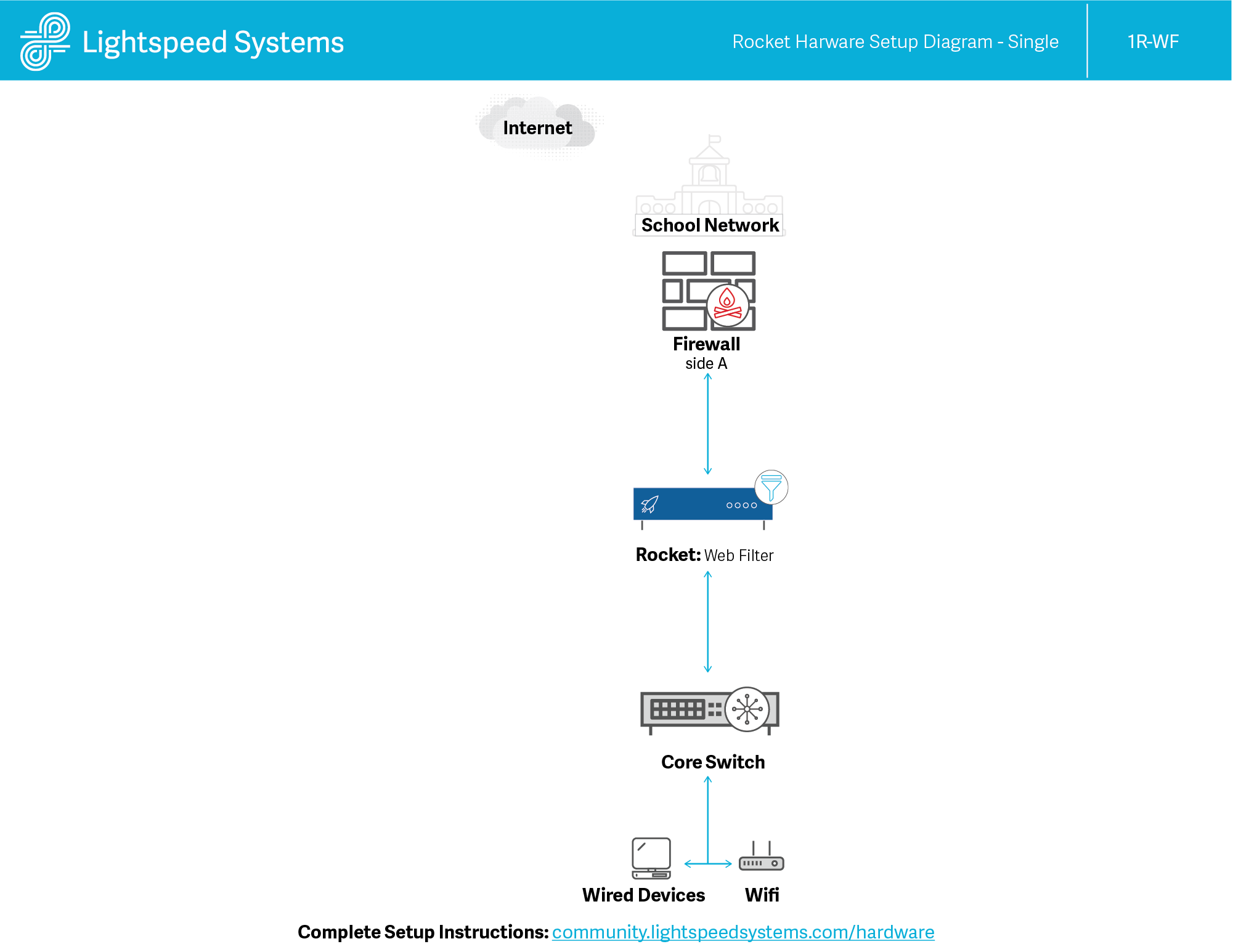 Network Diagram Single Lightspeed Systems Community Site Wired