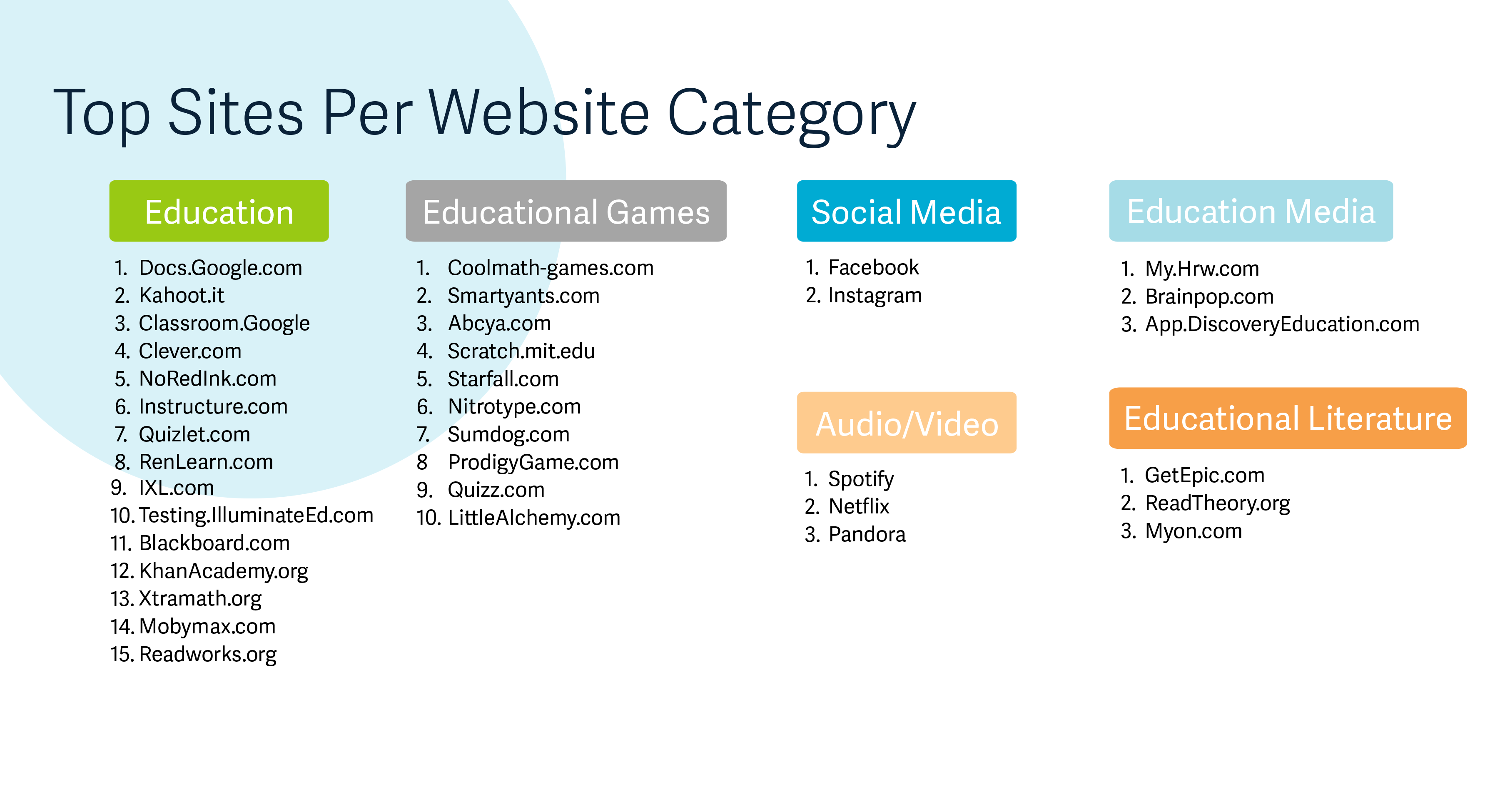 Can You Guess the 30 Most Popular Websites Among K 12 Students