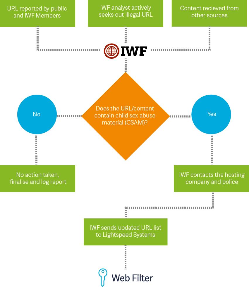 IWF-Lightspeed-Flowchart