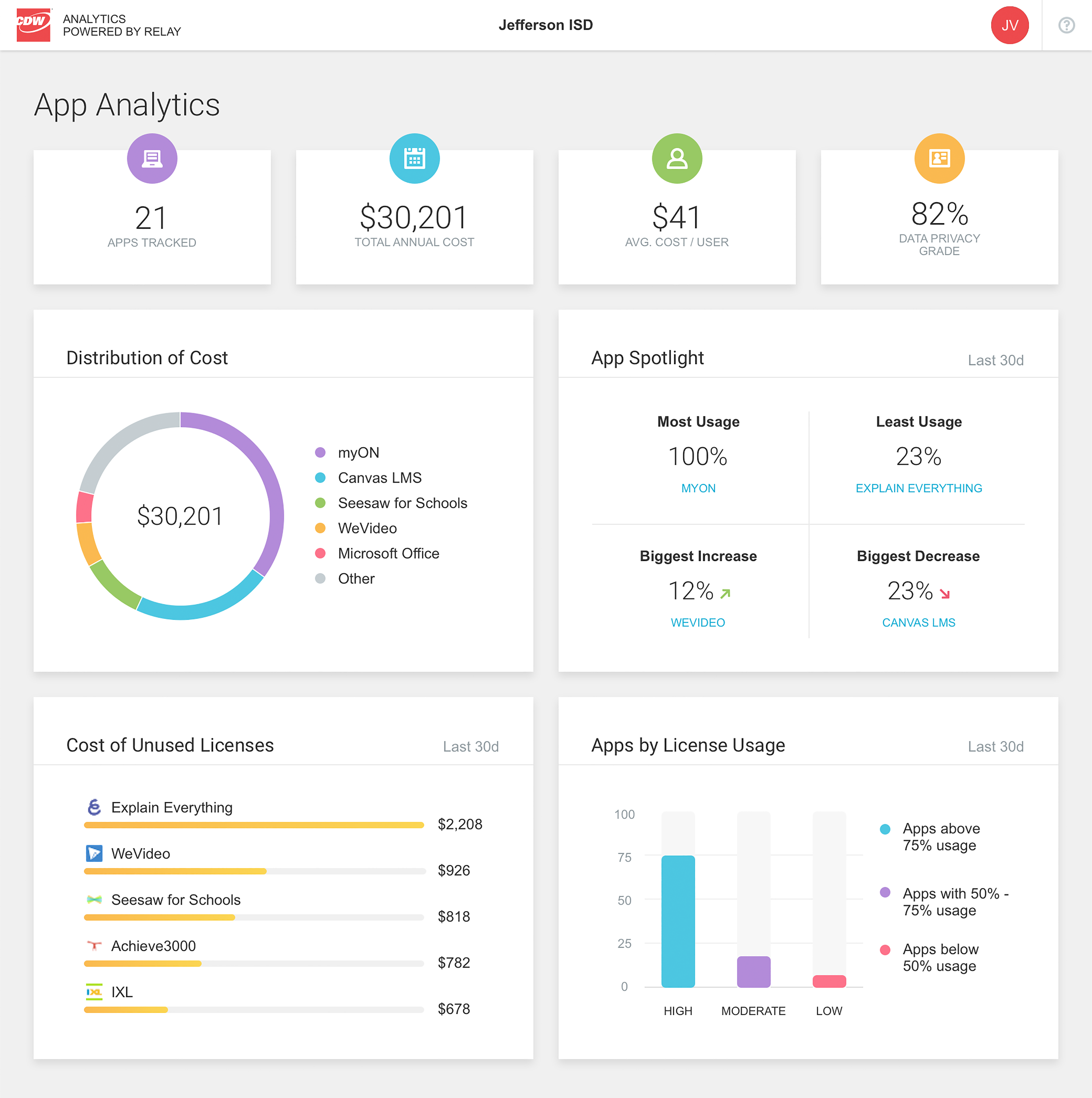 Remote learning and remote filtering App Analytics screen shot